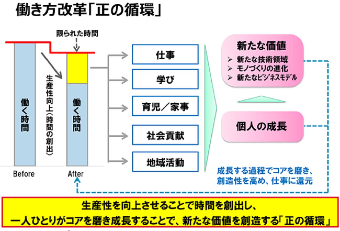働き方改革「正の循環」